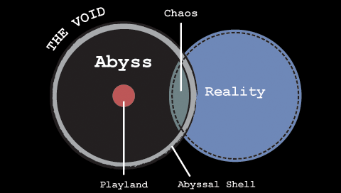 A diagram of the Abyss.